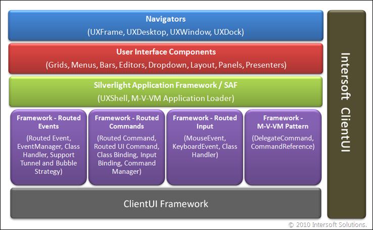 ClientUI Architecture