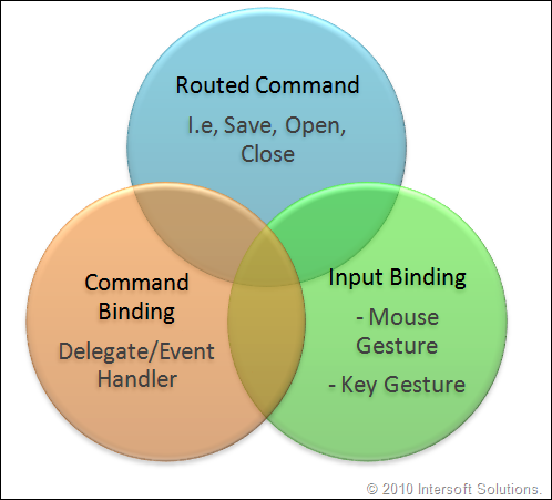 Routed Command and Input Bindings