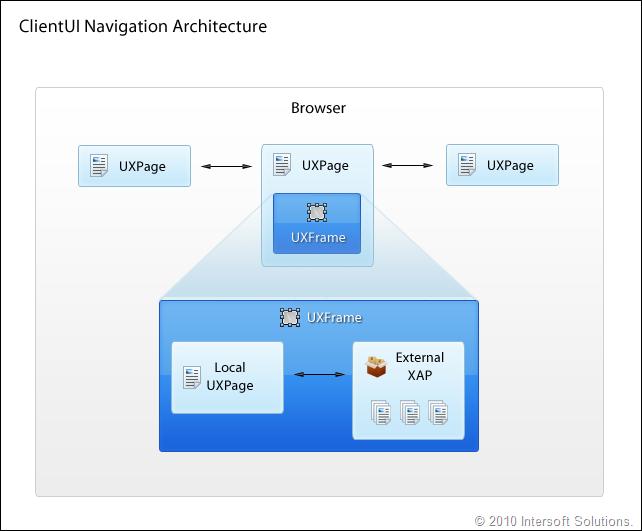 ClientUI Navigation Architecture
