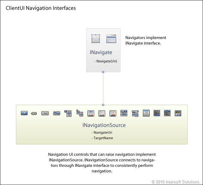 ClientUI Navigation Interfaces