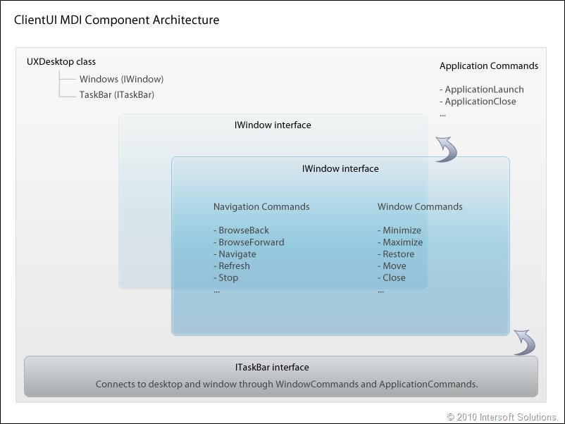 ClientUI MDI Component Architecture