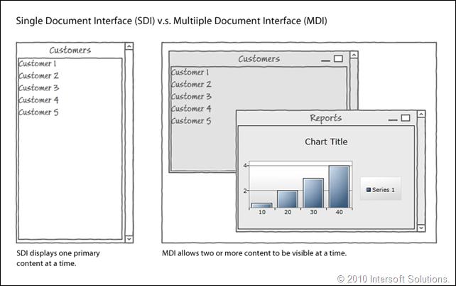 SDI vs MDI