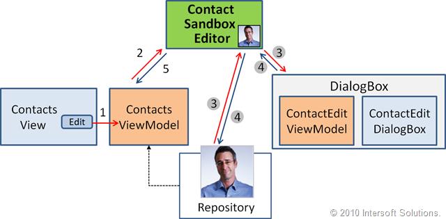 Contact Sandbox Editor