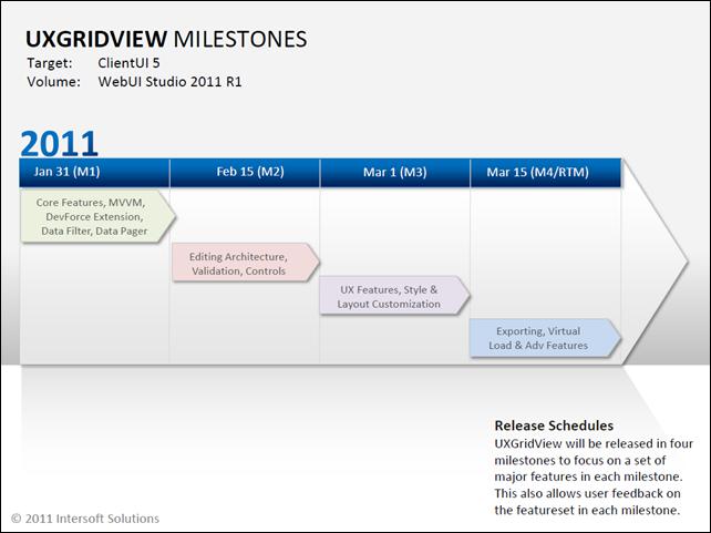 UXGridView Milestones