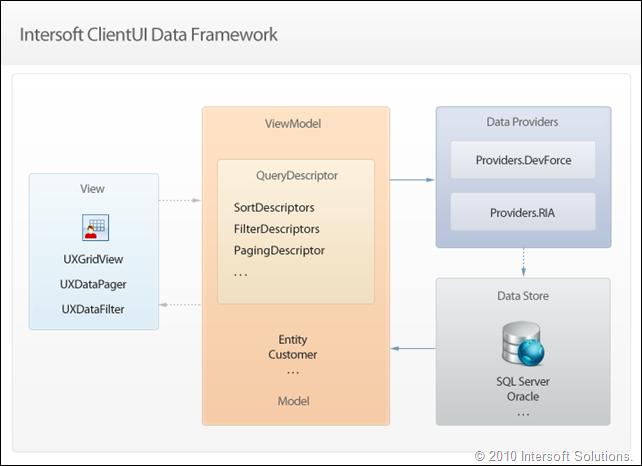 ClientUI Data Framework & QueryDescriptor