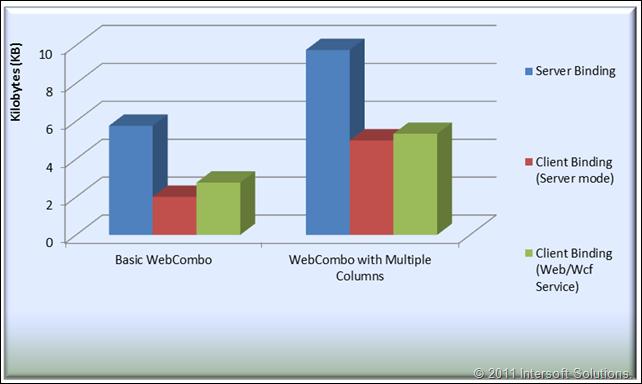Data size chart comparison