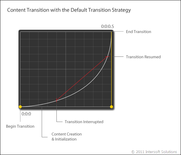 ContentTransition with default strategy