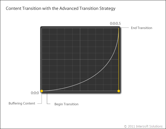 ContentTransition with advanced transition strategy