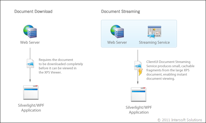 XPS Document Streaming
