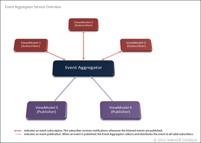 EventAggregator Overview