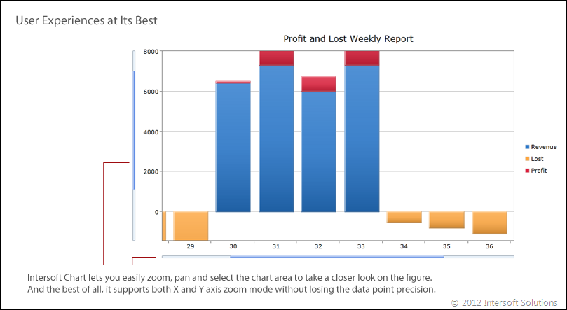 Intersoft Chart takes user experience to a whole new level