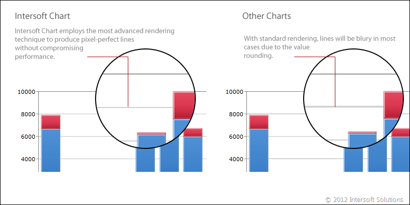 Intersoft Chart delivers pixel-perfect, gorgeous data visualization