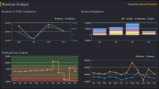UXChart - Revenue Analysis