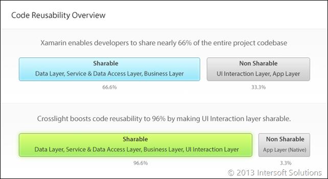 Code Reusability