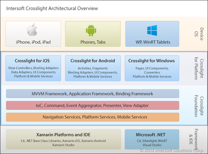 Crosslight Architecture