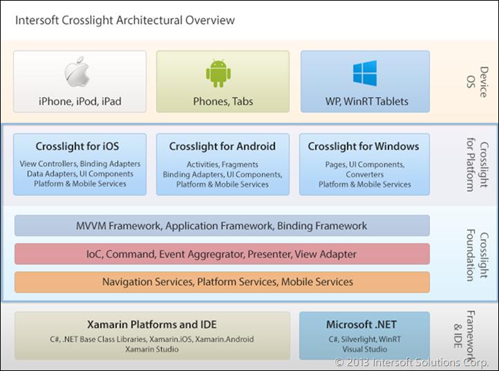 Cross platform mobile development with crosslight part 1 for Xamarin architecture